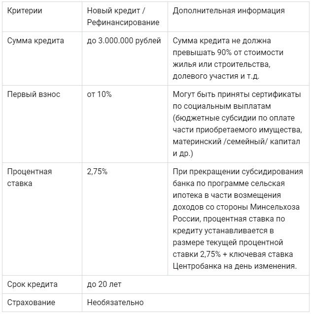 Условия банка Центр-инвест